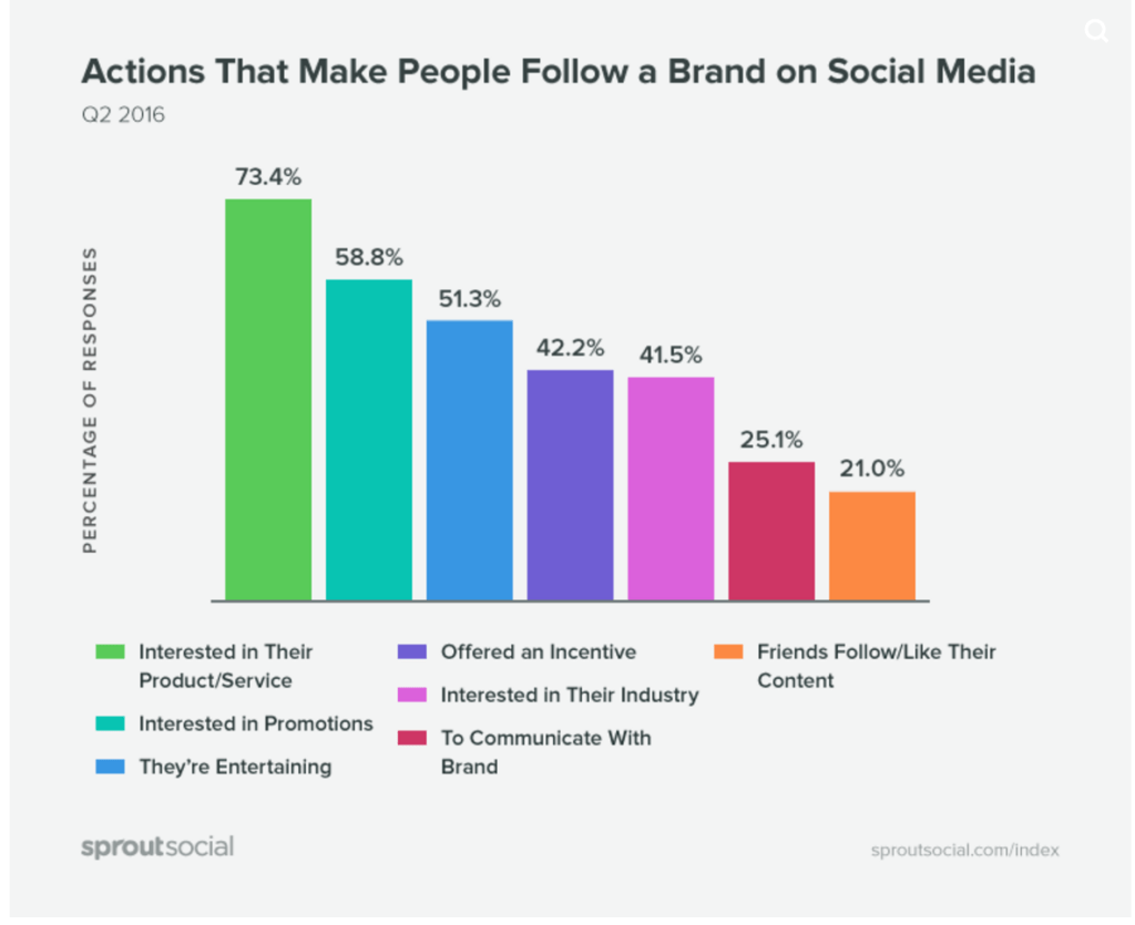 why people follow brands on social platforms