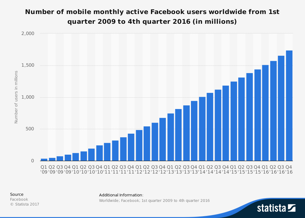 statistic_id277958_facebook_-number-of-mobile-monthly-active-users-worldwide-2009-2016