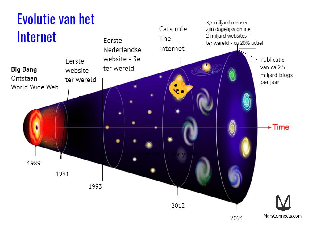 Hoeveel websites zijn er - Evolutie van het Internet - MarsConnects